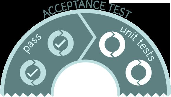AV EcoSystem Review Damned JavaScript Acceptance Tests